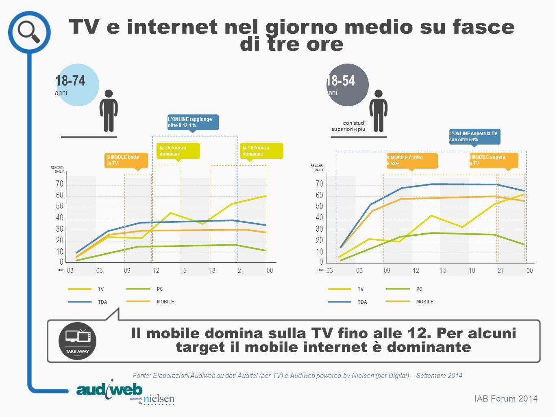 TV e internet nel giorno medio su fasce di tre ore