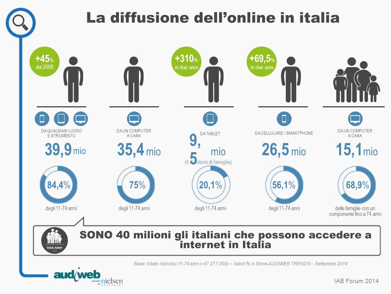 9,5 39,9 35,4 26,5 15,1 La diffusione dell'online in italia mio mio