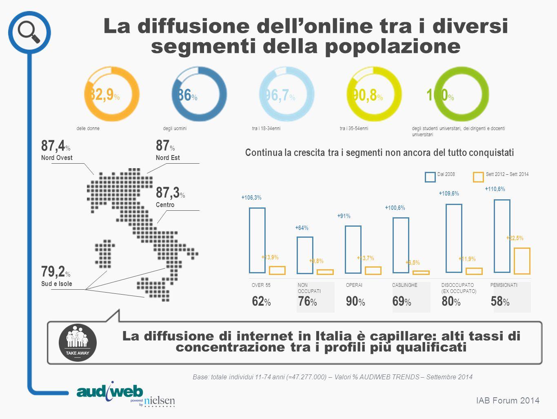 La diffusione dell'online tra i diversi segmenti della popolazione