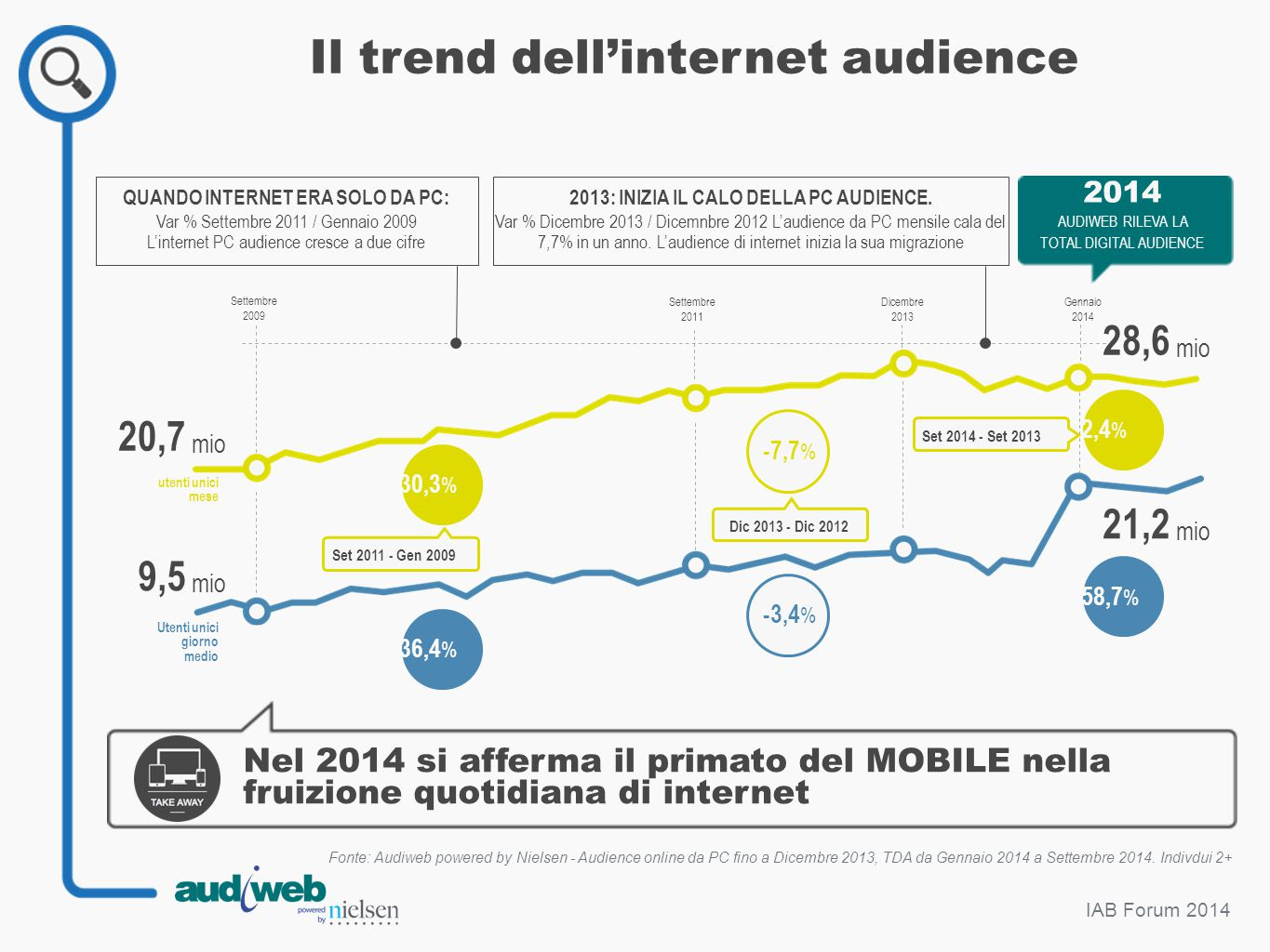 Il trend dell'internet audience