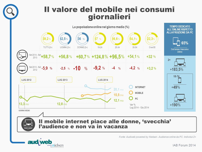 Il valore del mobile nei consumi giornalieri