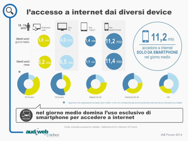 l'accesso a internet dai diversi device