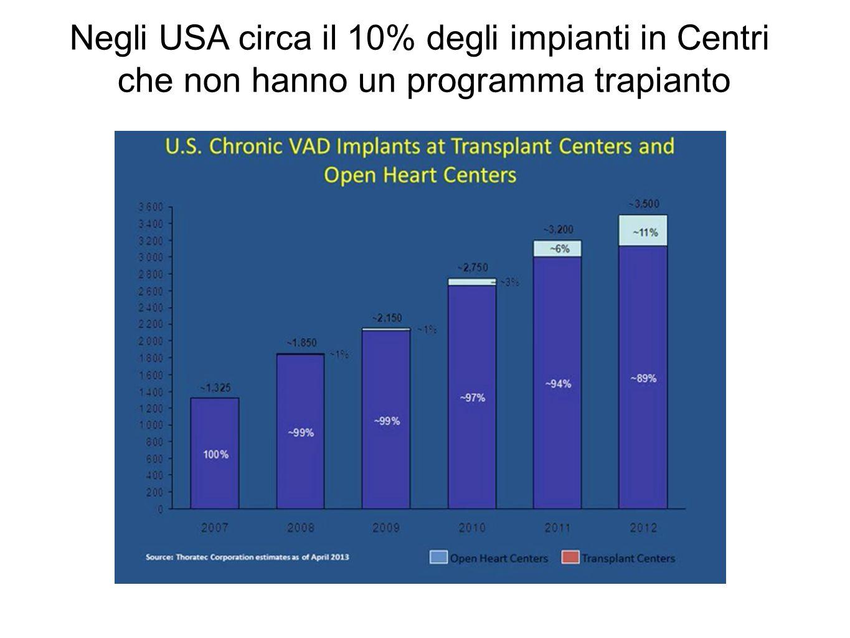 Negli USA circa il 10% degli impianti in Centri