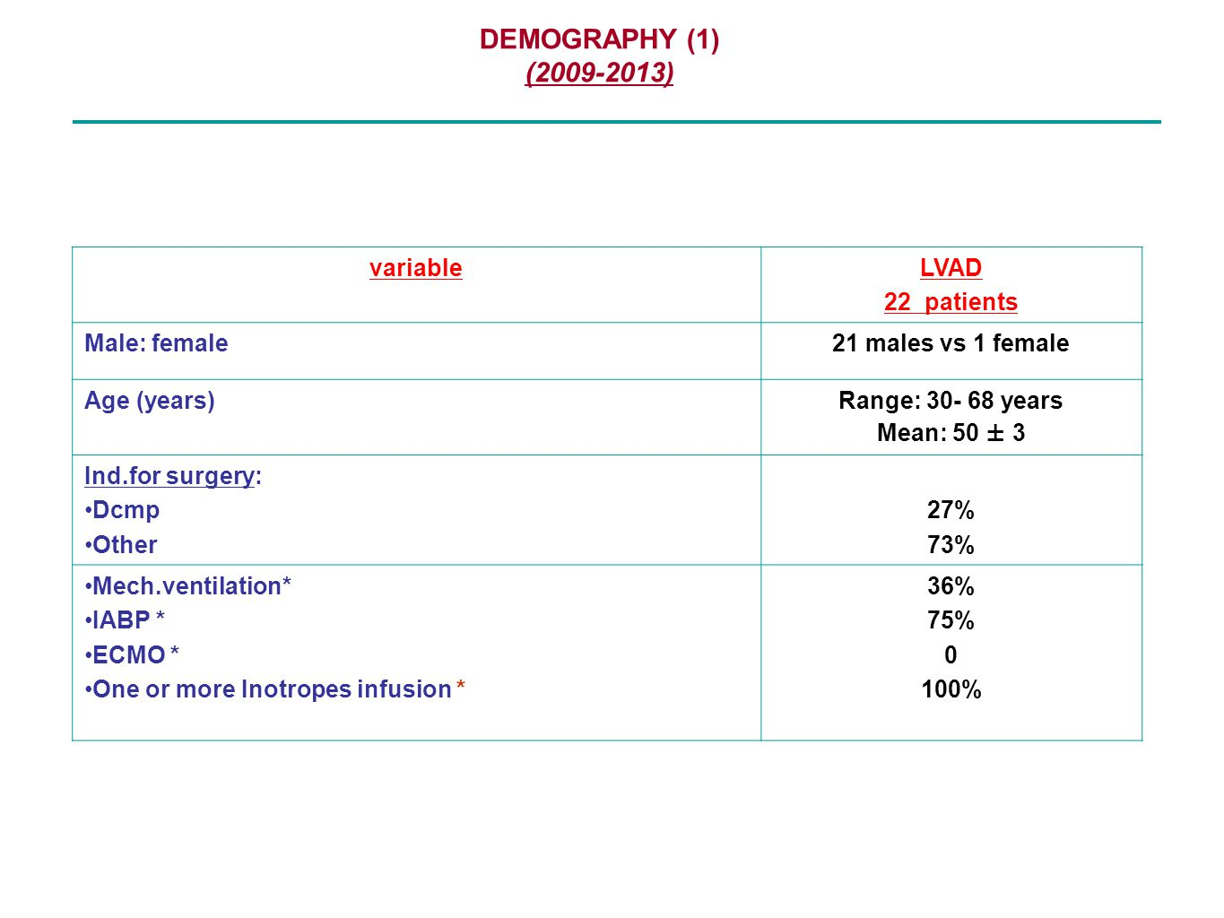 DEMOGRAPHY (1) (2009-2013) variable LVAD 22 patients Male: female