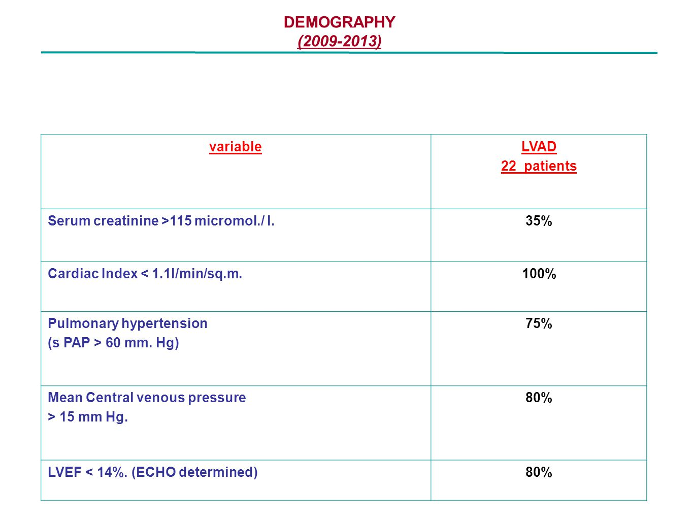 DEMOGRAPHY (2009-2013) variable LVAD 22 patients