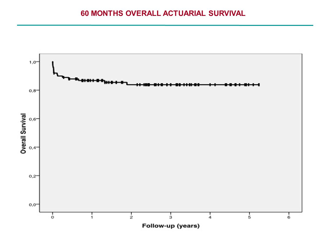 60 MONTHS OVERALL ACTUARIAL SURVIVAL