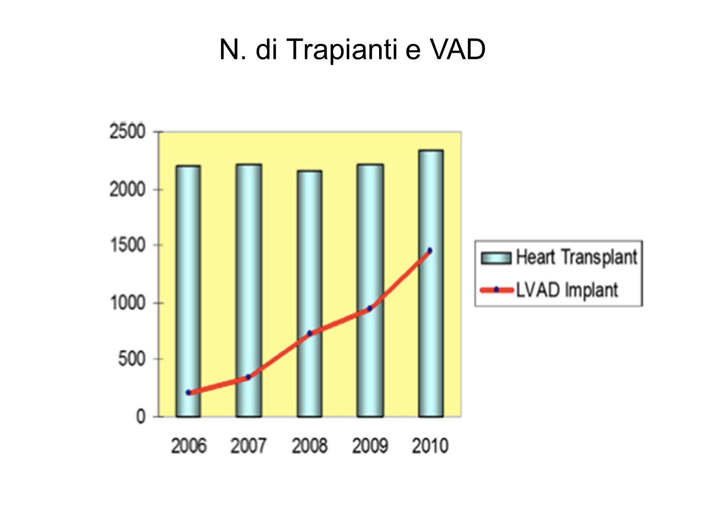 N. di Trapianti e VAD Trapianti nel mondo circa 4500 negli USA 2200
