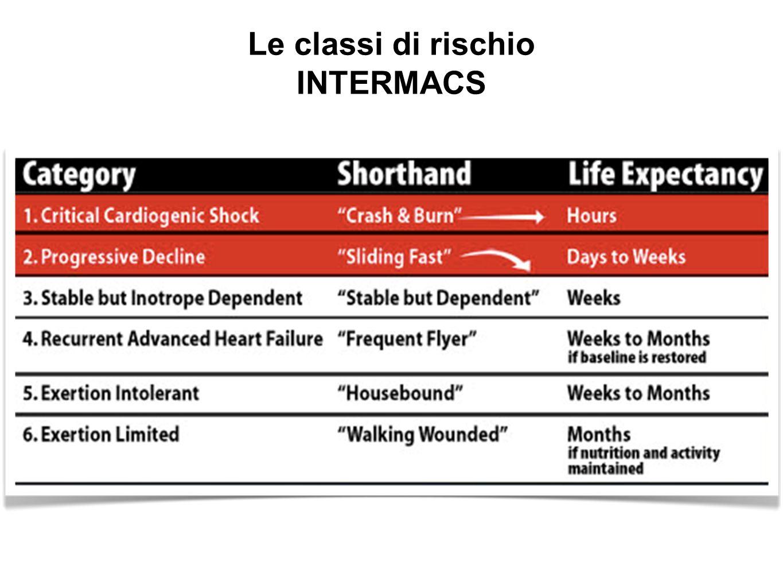 Le classi di rischio INTERMACS
