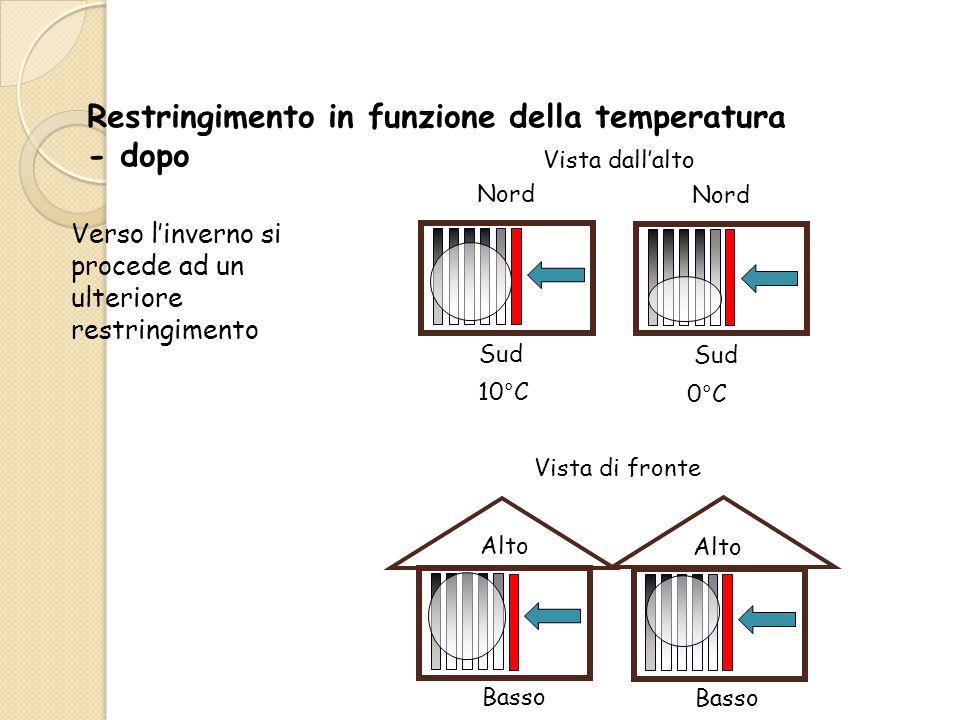 Restringimento in funzione della temperatura - dopo