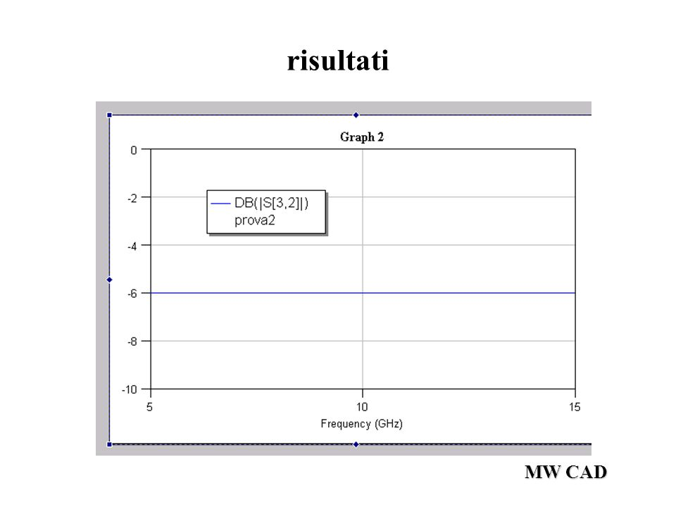 risultati MW CAD