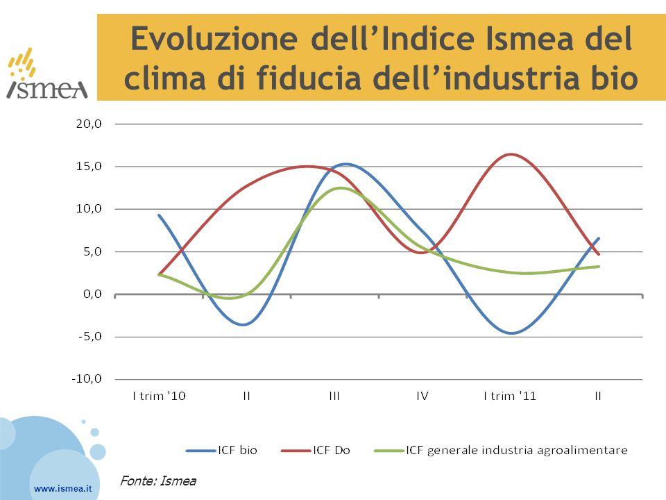 Evoluzione dell'Indice Ismea del clima di fiducia dell'industria bio