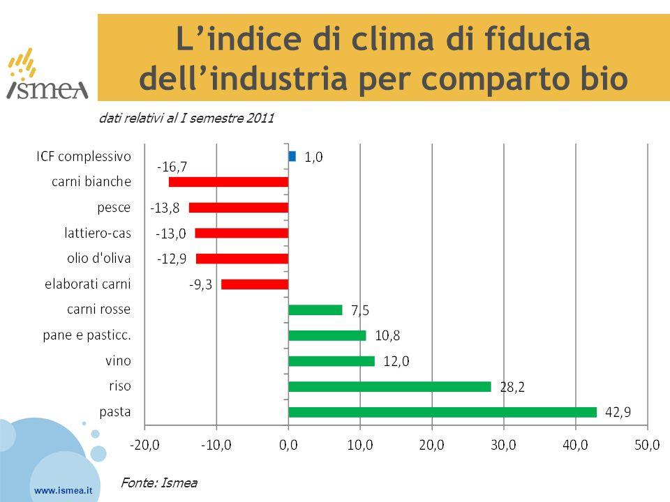 L'indice di clima di fiducia dell'industria per comparto bio