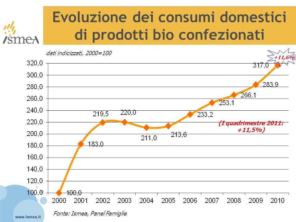 Evoluzione dei consumi domestici di prodotti bio confezionati