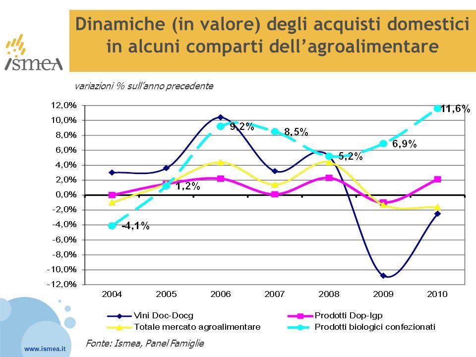Dinamiche (in valore) degli acquisti domestici in alcuni comparti dell'agroalimentare