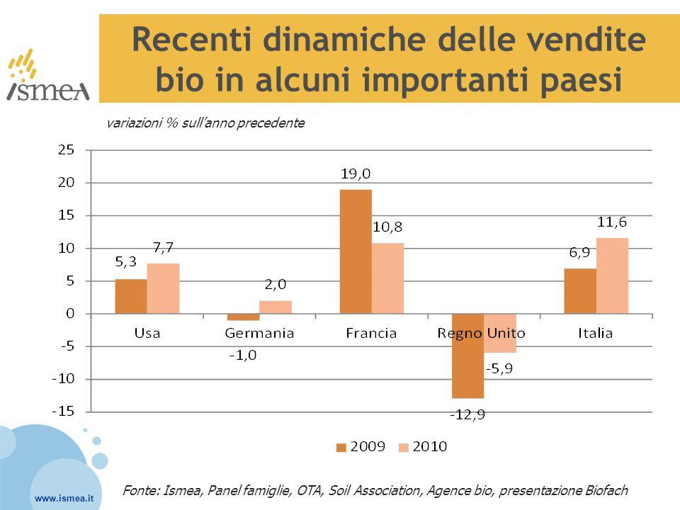 Recenti dinamiche delle vendite bio in alcuni importanti paesi