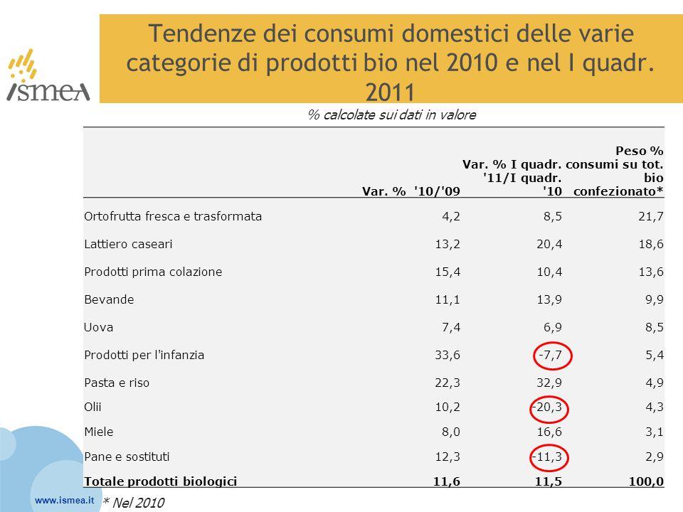 Tendenze dei consumi domestici delle varie categorie di prodotti bio nel 2010 e nel I quadr. 2011 % calcolate sui dati in valore