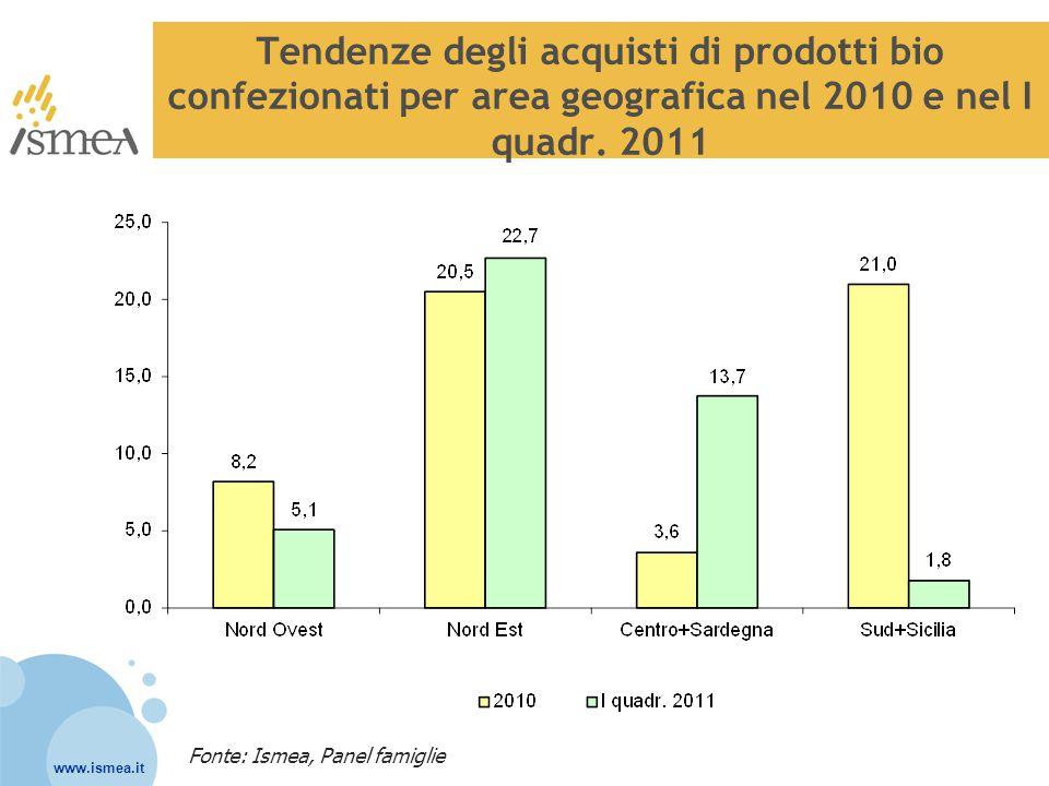 Tendenze degli acquisti di prodotti bio confezionati per area geografica nel 2010 e nel I quadr. 2011