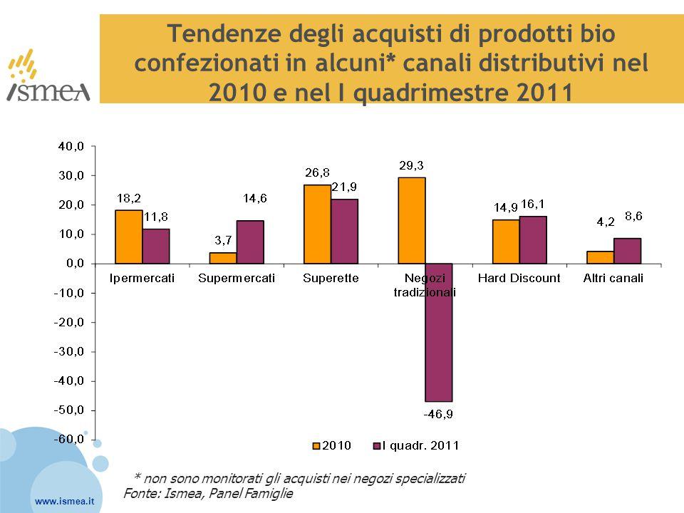 Tendenze degli acquisti di prodotti bio confezionati in alcuni