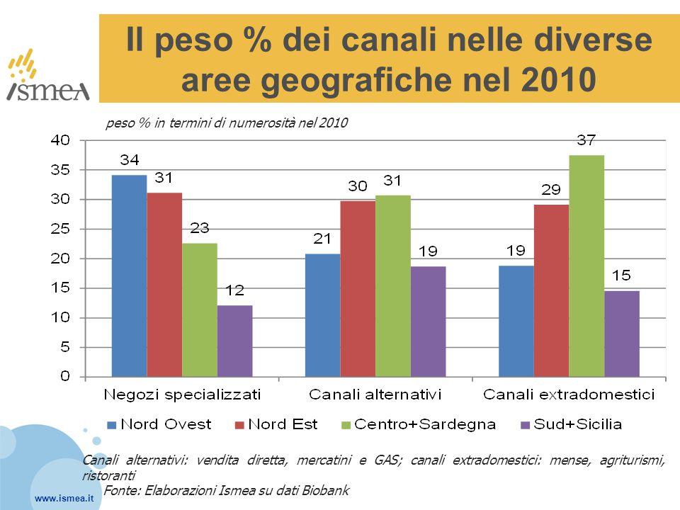 Il peso % dei canali nelle diverse aree geografiche nel 2010