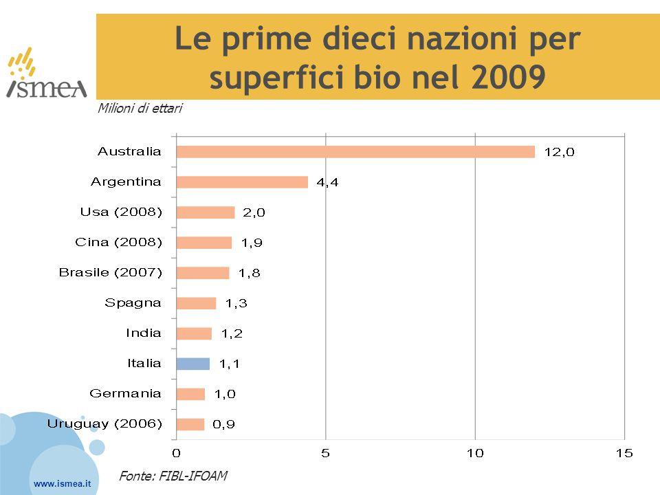 Le prime dieci nazioni per superfici bio nel 2009