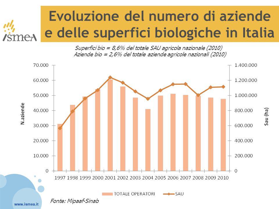 Superfici bio = 8,6% del totale SAU agricola nazionale (2010)