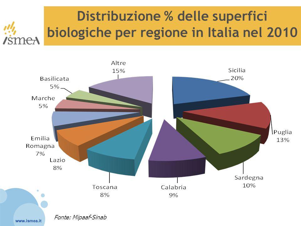 Distribuzione % delle superfici biologiche per regione in Italia nel 2010