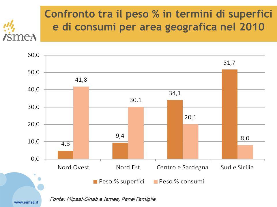 Confronto tra il peso % in termini di superfici e di consumi per area geografica nel 2010