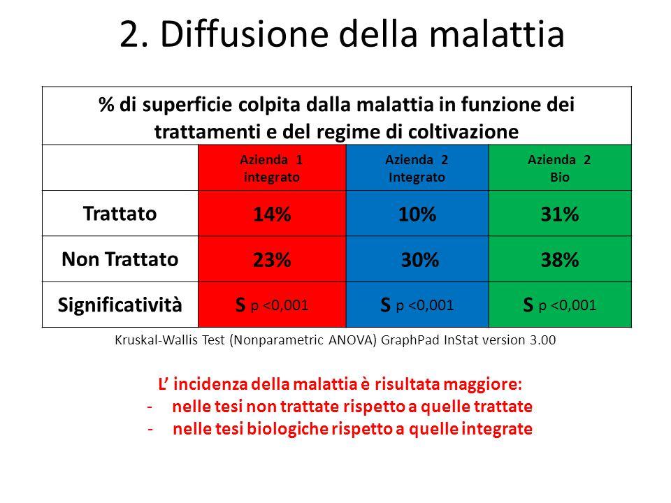 2. Diffusione della malattia