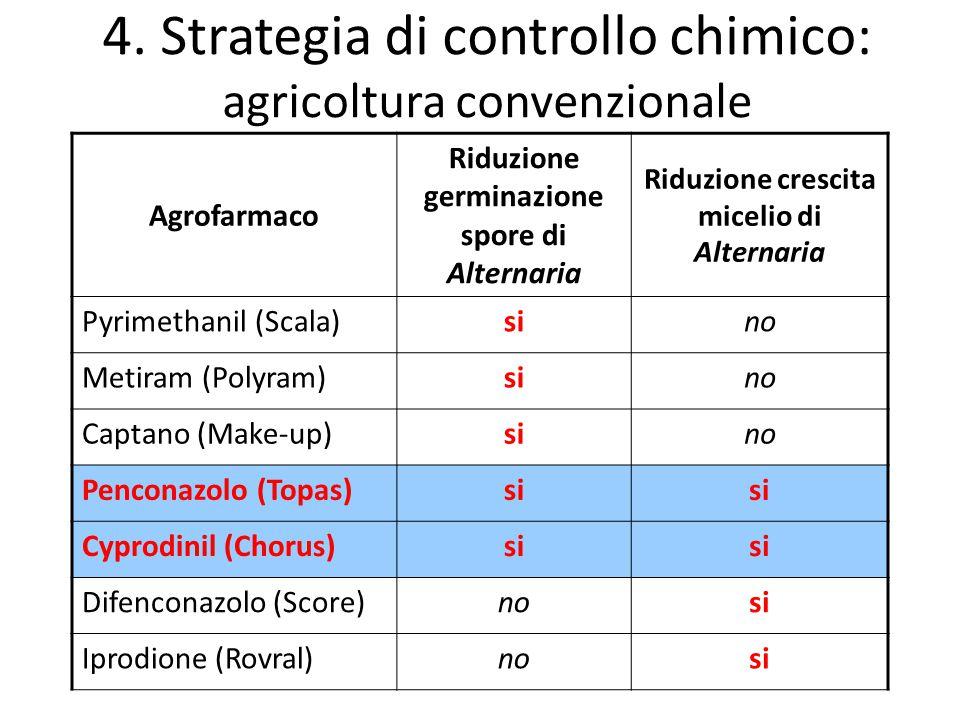 4. Strategia di controllo chimico: agricoltura convenzionale