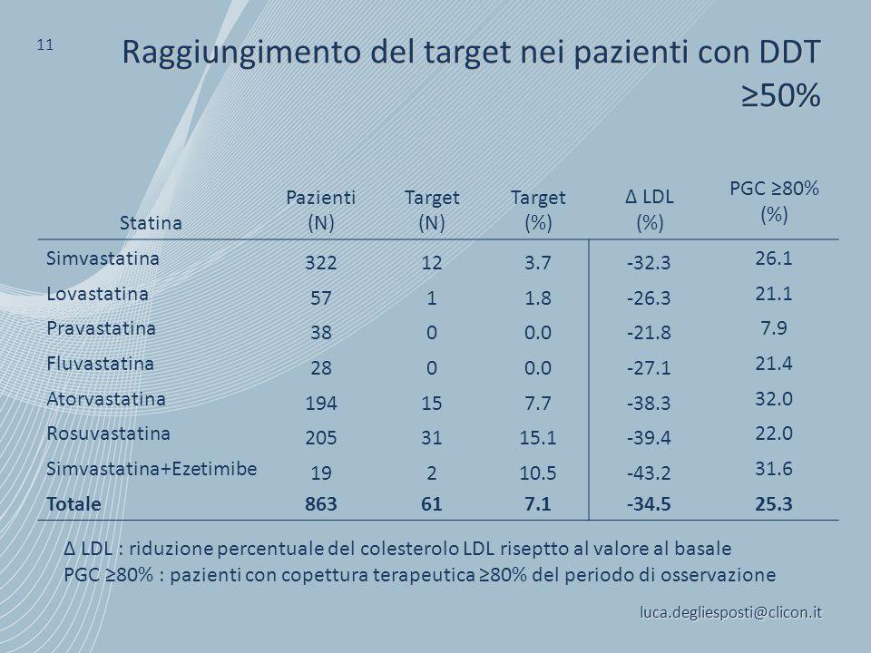 Raggiungimento del target nei pazienti con DDT ≥50%