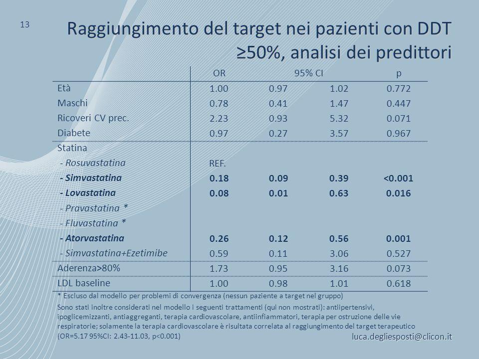 13 Raggiungimento del target nei pazienti con DDT ≥50%, analisi dei predittori. OR. 95% CI. p. Età.