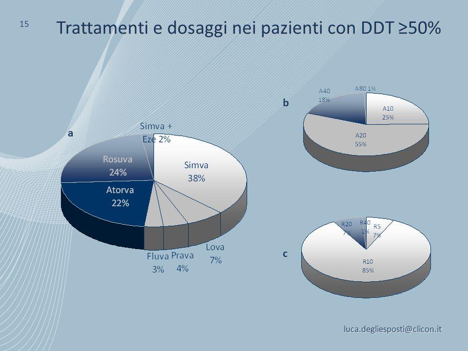 Trattamenti e dosaggi nei pazienti con DDT ≥50%