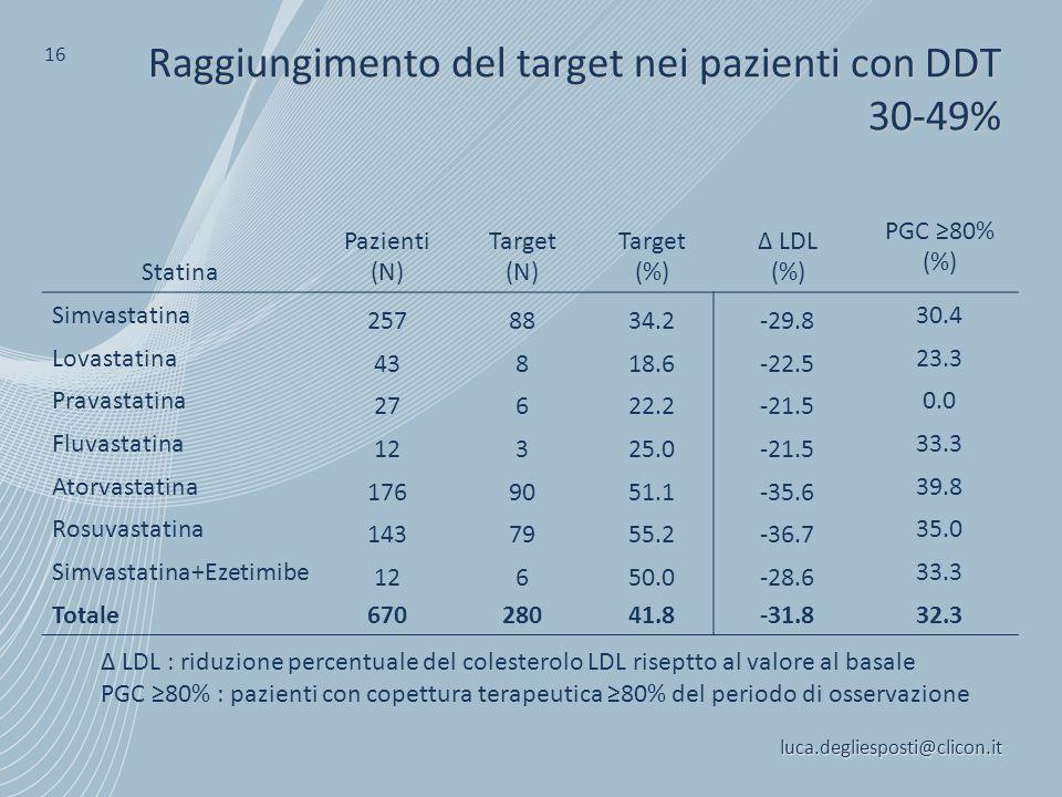 Raggiungimento del target nei pazienti con DDT 30-49%