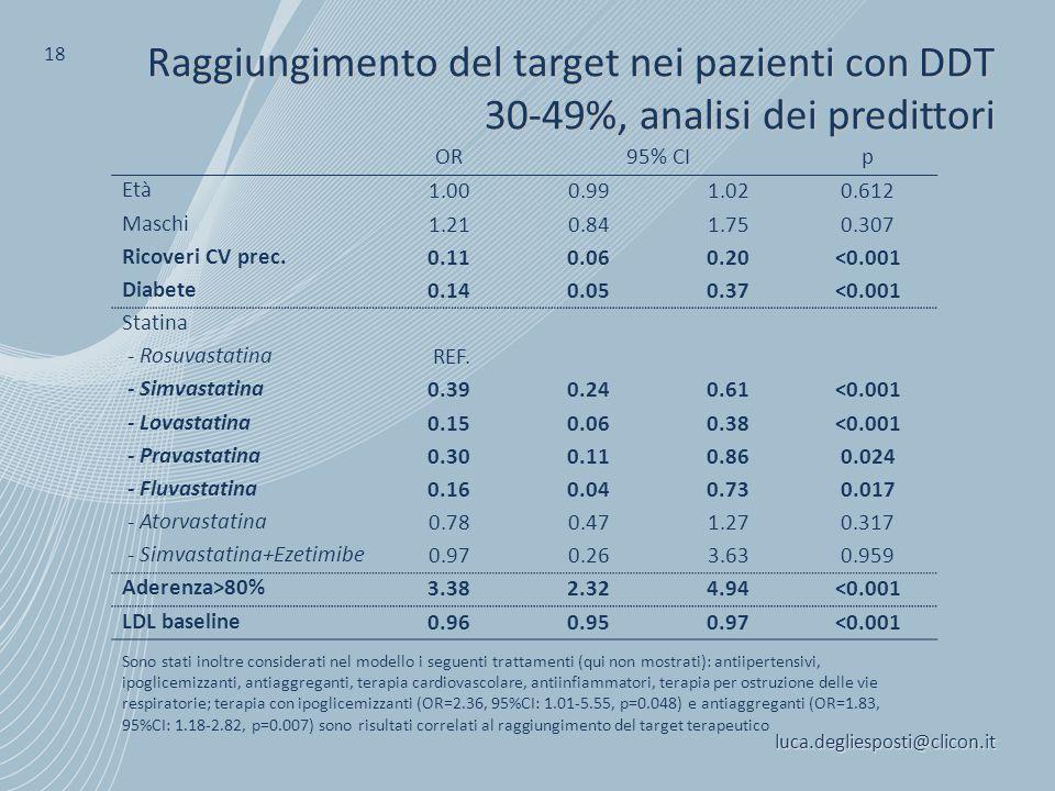 Raggiungimento del target nei pazienti con DDT