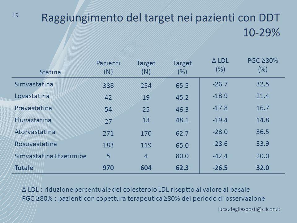 Raggiungimento del target nei pazienti con DDT 10-29%