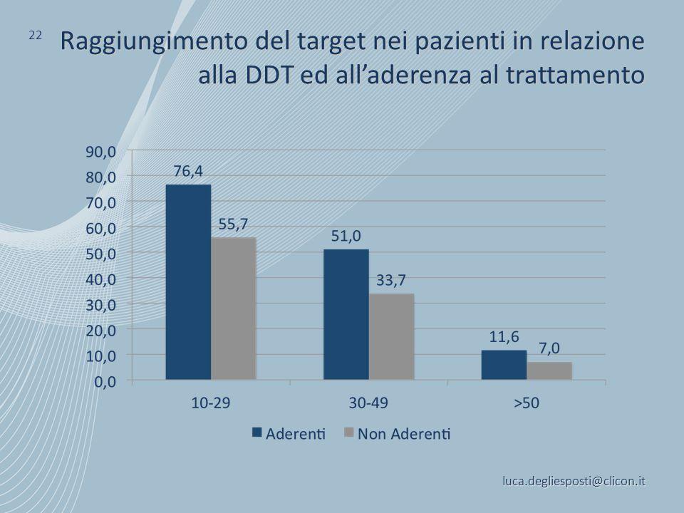 22 Raggiungimento del target nei pazienti in relazione alla DDT ed all'aderenza al trattamento.