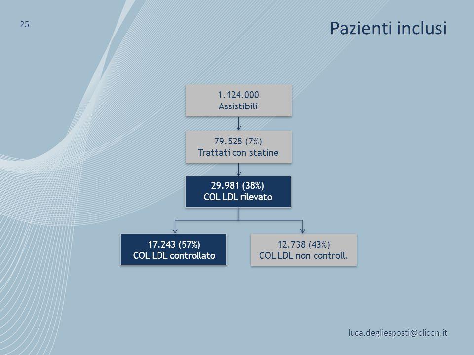 Pazienti inclusi 25 1.124.000 Assistibili 79.525 (7%)