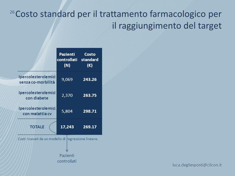 26 Costo standard per il trattamento farmacologico per il raggiungimento del target. Pazienti. controllati.