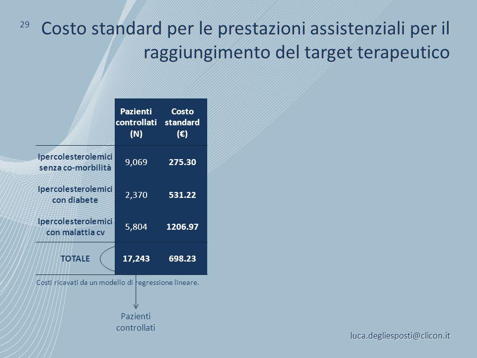 29 Costo standard per le prestazioni assistenziali per il raggiungimento del target terapeutico. Pazienti controllati.