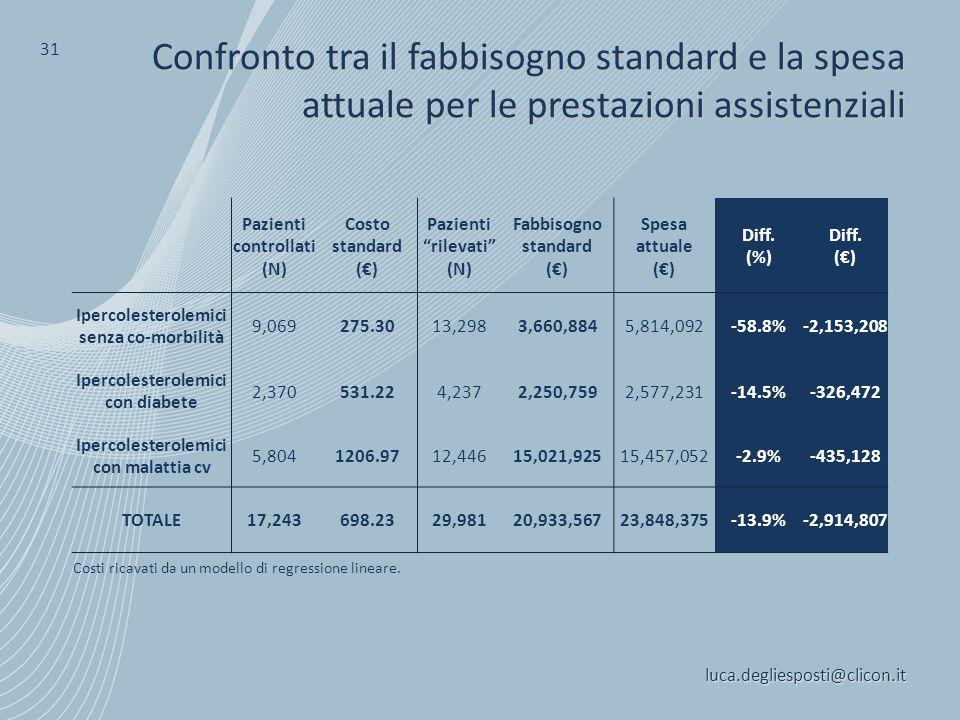 31 Confronto tra il fabbisogno standard e la spesa attuale per le prestazioni assistenziali. Pazienti controllati.