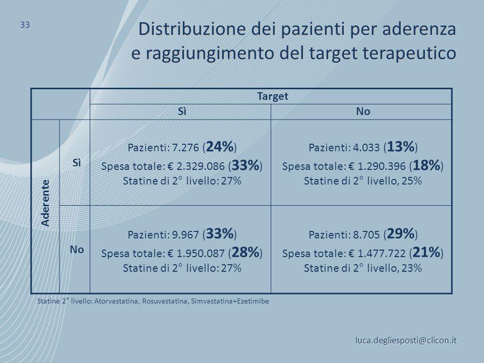 Distribuzione dei pazienti per aderenza