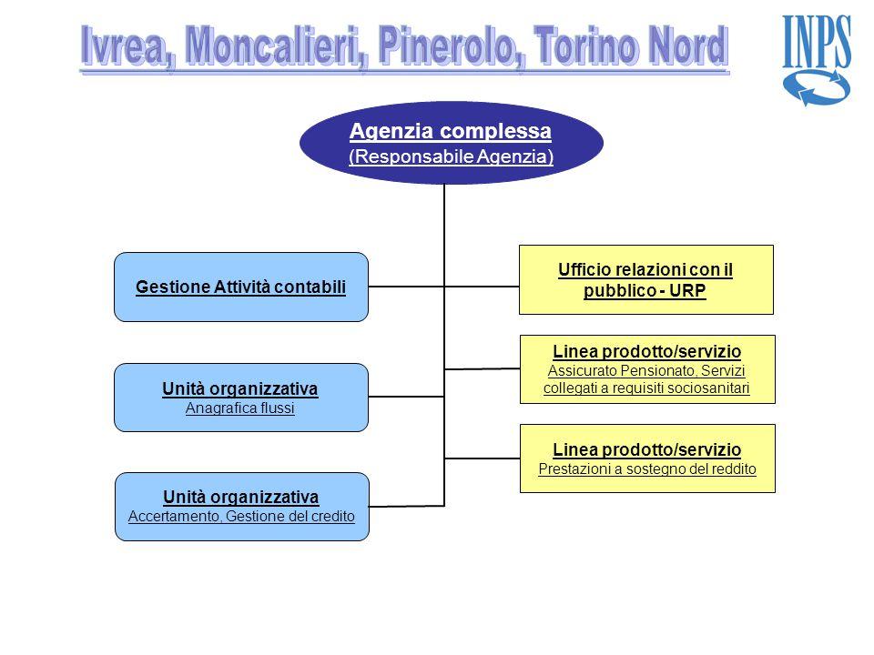 Ivrea, Moncalieri, Pinerolo, Torino Nord