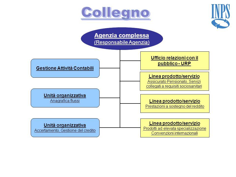 Collegno Agenzia complessa (Responsabile Agenzia)