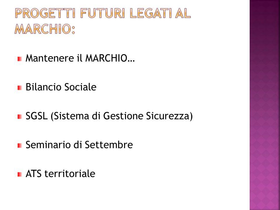 Progetti futuri legati al MARCHIO: