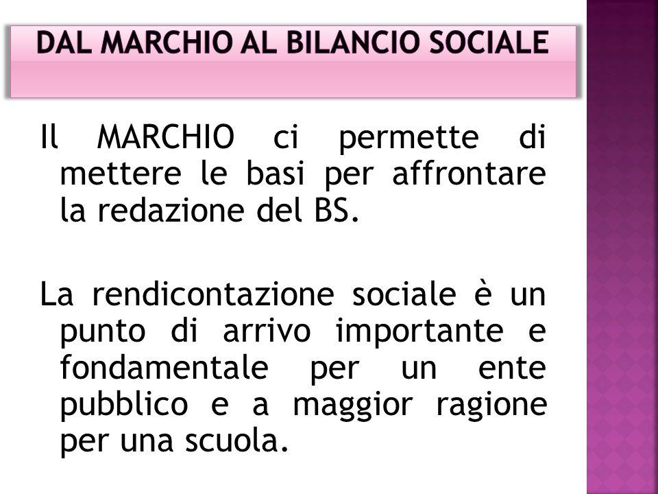 Dal MARCHIO al Bilancio Sociale