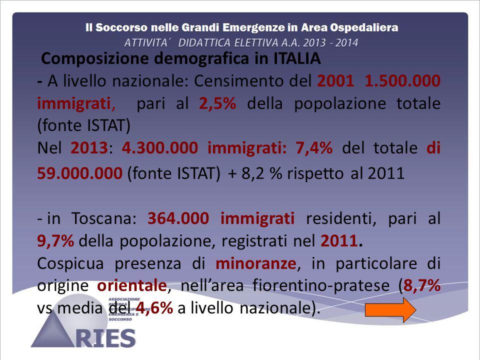 Composizione demografica in ITALIA