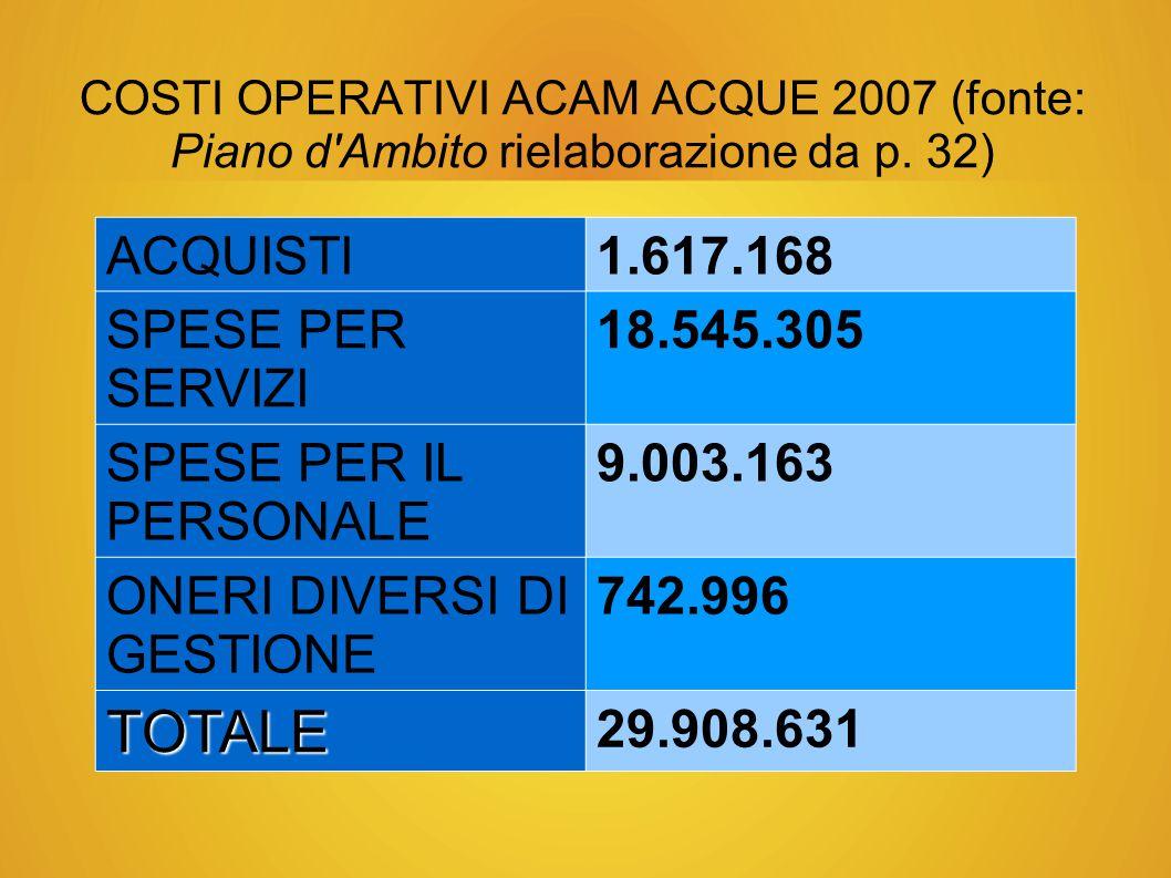 TOTALE ACQUISTI 1.617.168 SPESE PER SERVIZI 18.545.305