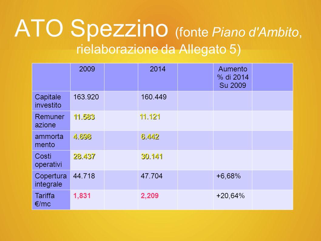 ATO Spezzino (fonte Piano d Ambito, rielaborazione da Allegato 5)