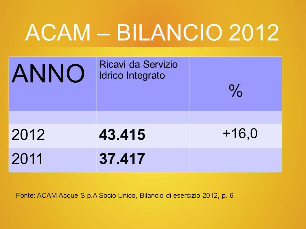 ACAM – BILANCIO 2012 ANNO. Ricavi da Servizio Idrico Integrato. % 2012. 43.415. +16,0. 2011. 37.417.