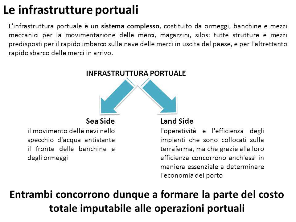 Le infrastrutture portuali